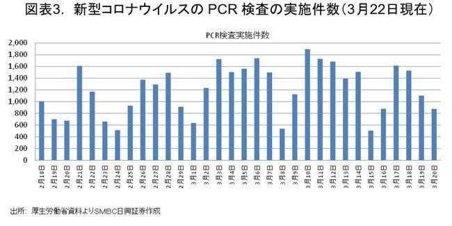新型コロナウイルスのPCR検査の実施件数