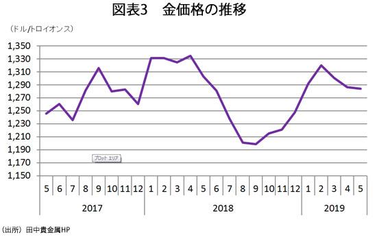 図表3 金価格の推移