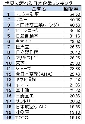 トヨタ→すごい トヨタ→日本 日本→すごい 俺→日本人 俺→すごい ←この思考が気持ち悪い