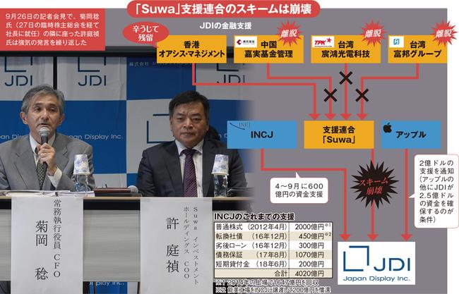 「Suwa」支援連合のスキームは崩壊
