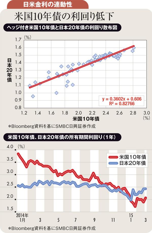 利回り 10 年 債 米ドル円:米長期金利 チャートと見通し 投資の森