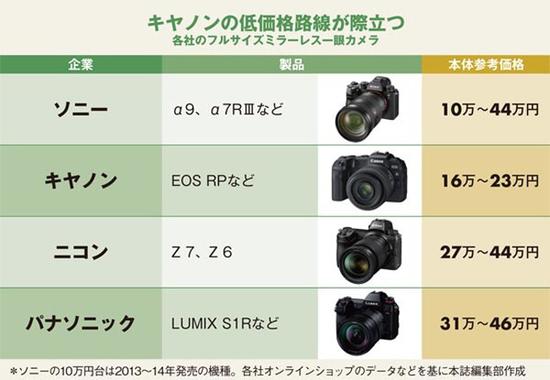 各社のフルサイズミラーレスカメラ