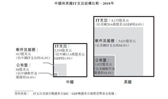 中國和美國IT支出結構比較・2018年