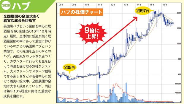 「ハブ(3030)」の株価チャート