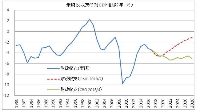 米財政収支の推移
