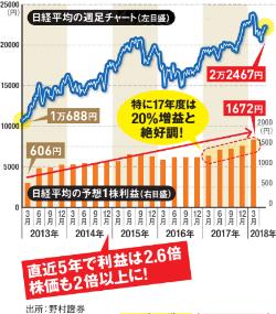 日経平均株価は、2018年末には2万4000円に到達!2019年3月期の業績 ...