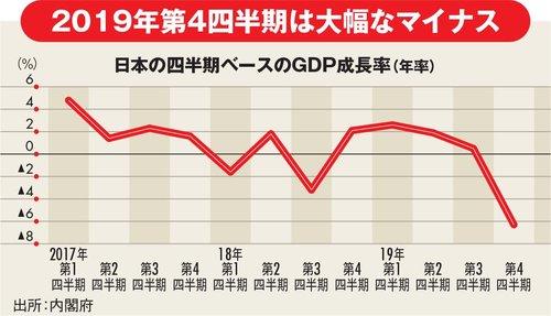 日本の四半期ベースのGDP成長率(年率)
