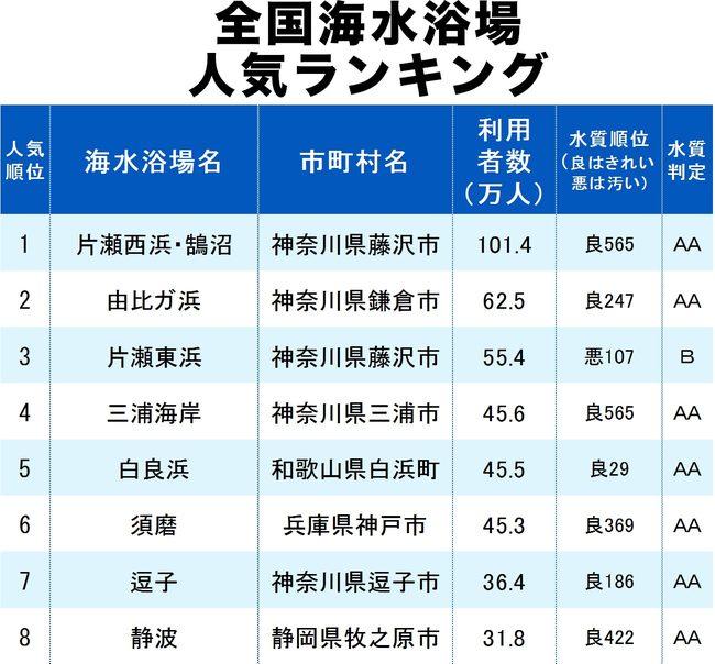 全国海水浴場人気ランキング2019