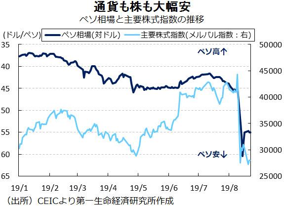 ペソ相場と主要株式指数の推移