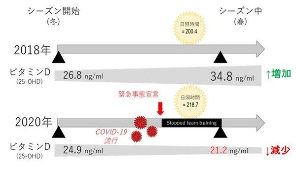 新型コロナウイルス流行下の行動制限が血中ビタミンD値に与えた影響