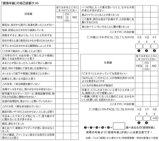 「感情年齢」自己診断テスト
