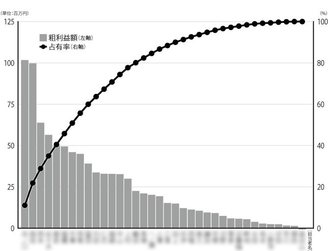 日本レーザーの2018年度「担当者別粗利益額累計グラフ」(1~12月)