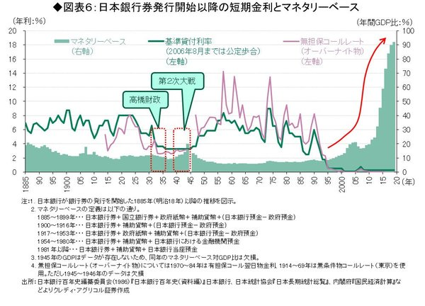日本銀行券発行開始以降の短期金利とマネタリーベース
