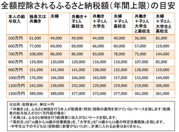 全額控除されるふるさと納税額(年間上限)の目安の表