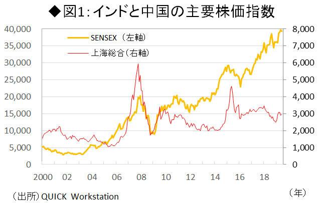 図1:インドと中国の主要株価指数