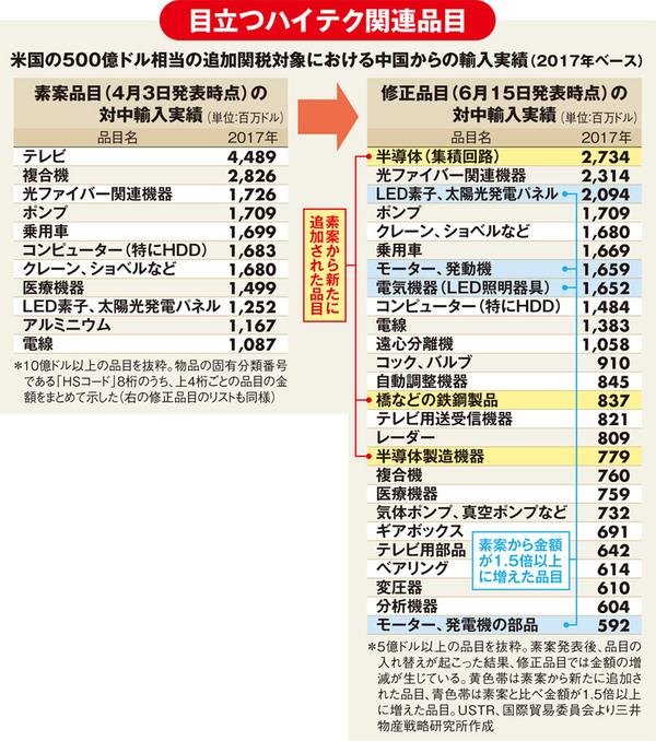 米国の500億ドル相当の追加関税対象における中国からの輸入実績