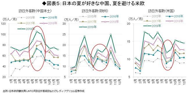 日本の夏が好きな中国、夏を避ける米欧