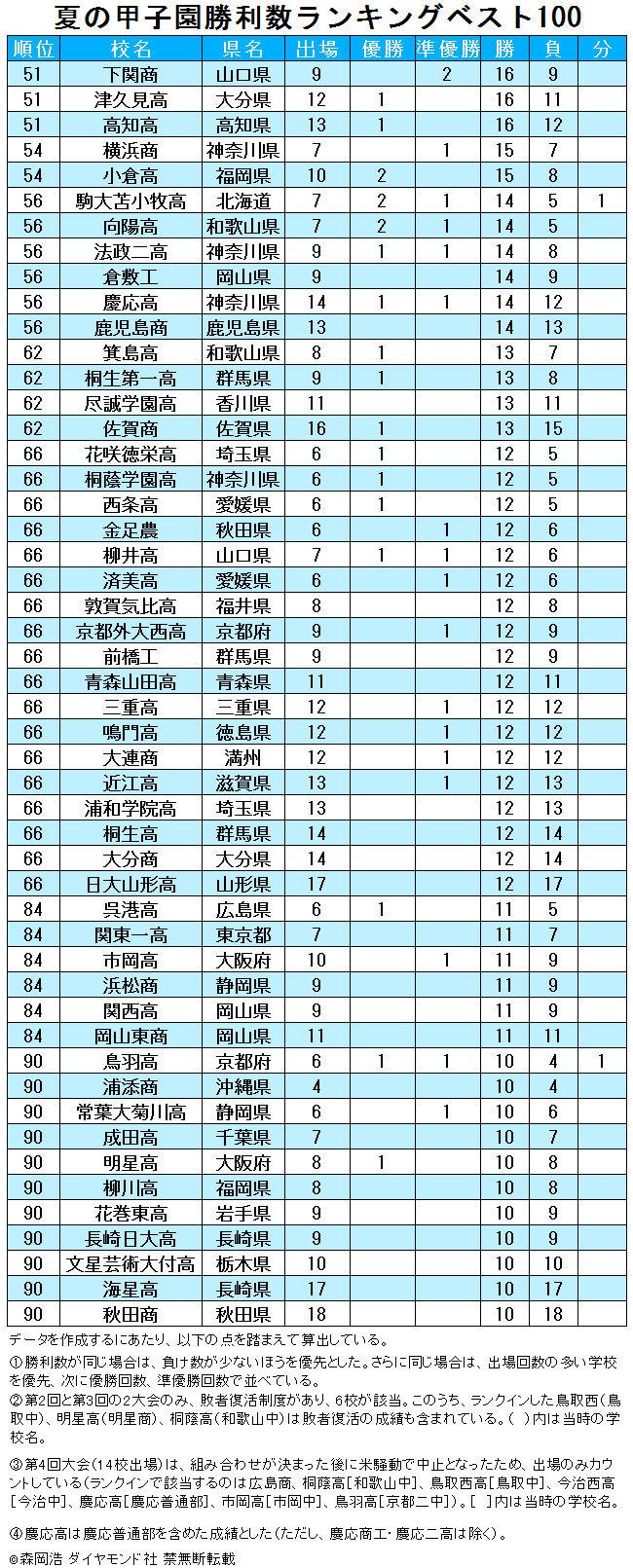 夏の甲子園勝利数ランキングベスト100【2019年完全版】