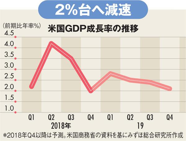 米国GDP成長率の推移