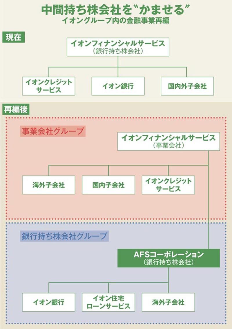 ASCII.jp:イオンの金融事業再編スキームに地銀関係者が熱い視線 ...