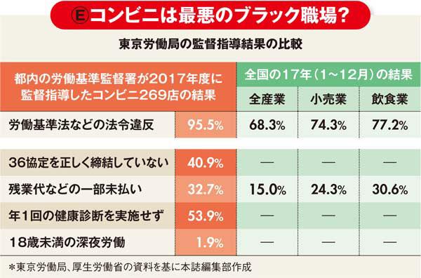 東京労働局の監督指導結果の比較