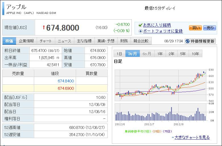 株価 アップル