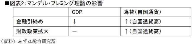 マンデル・フレミング理論の影響(資料)みずほ総合研究所
