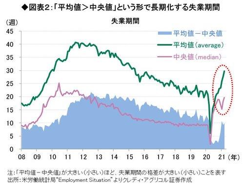 図表2「平均値中央値」という形で長期化する失業期間