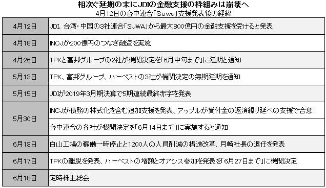 4月12日の台中連合「Suwa」支援発表後の経緯の表