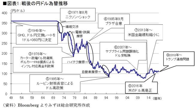 戦後の円ドル為替推移 (資料)Bloombergよりみずほ総合研究所作成