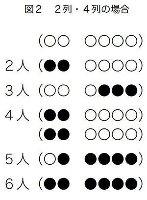 図2 2列・4列の場合