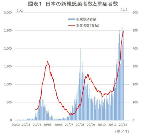 日本の新規感染者数と重症者数