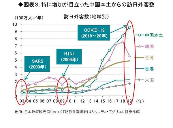 特に増加が目立った中国本土からの訪日外客数
