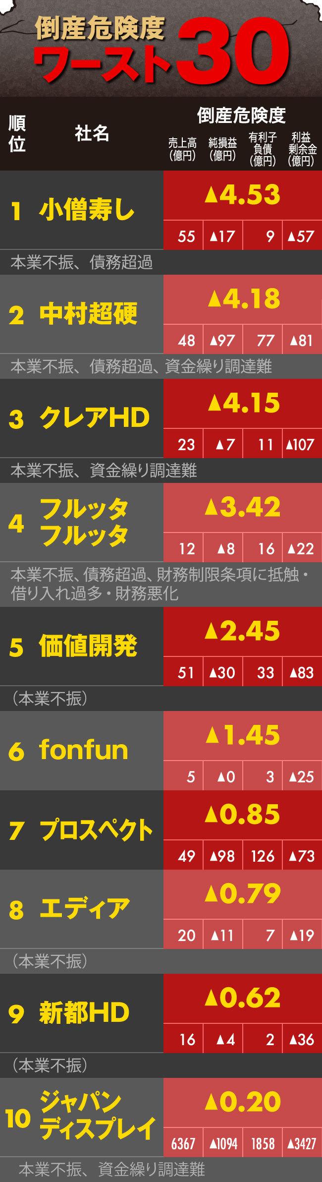 倒産危険度ワースト30(1~10位)