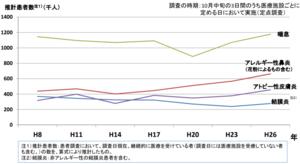 アレルギー疾患統計患者数の年次推移(出典:厚生労働省「アレルギー疾患対策について」)