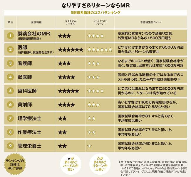 医療系9職種のなりやすさ&リターンランキング表