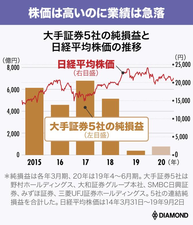銀行・証券断末魔その4_大手証券5社の純損益と日経平均株価の推移