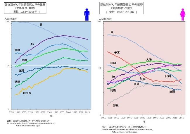 部位別がん年齢死亡率の推移
