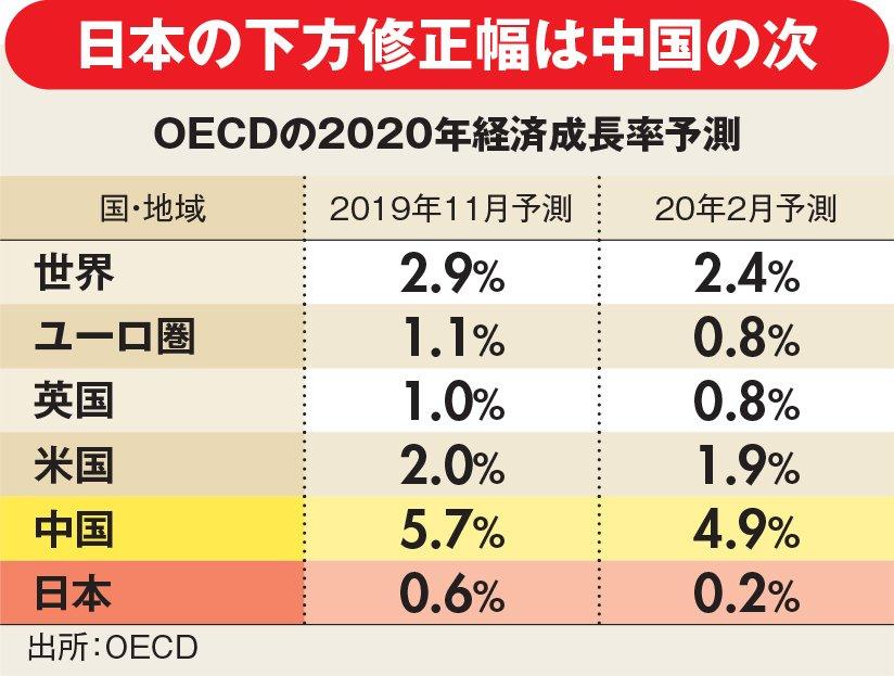 OECDの2020年経済成長率予測