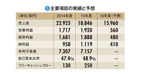 【東京ガス】ガス自由化で大競争時代へ突入 重要度増すLNG調達戦略