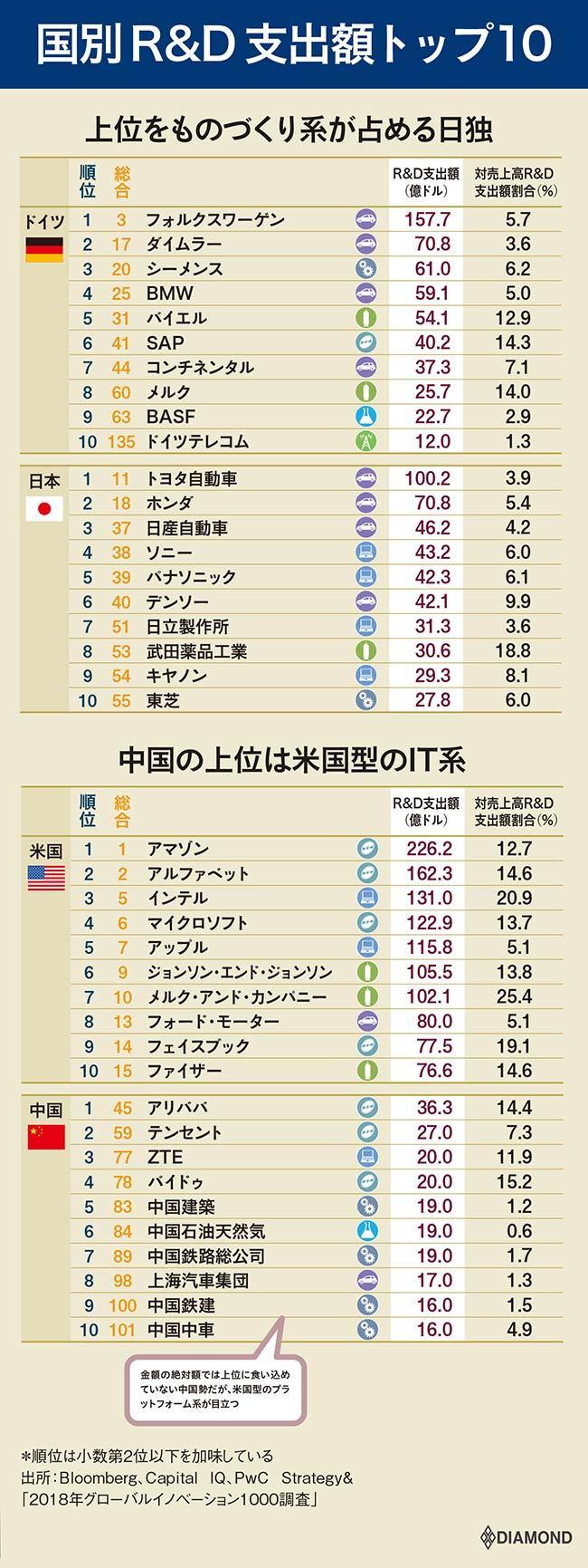 国別R&D支出額トップ10
