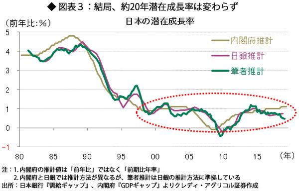 図表3:結局、約20年潜在成長率は変わらず