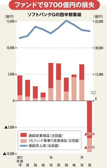 ファンドで9700億円の損失