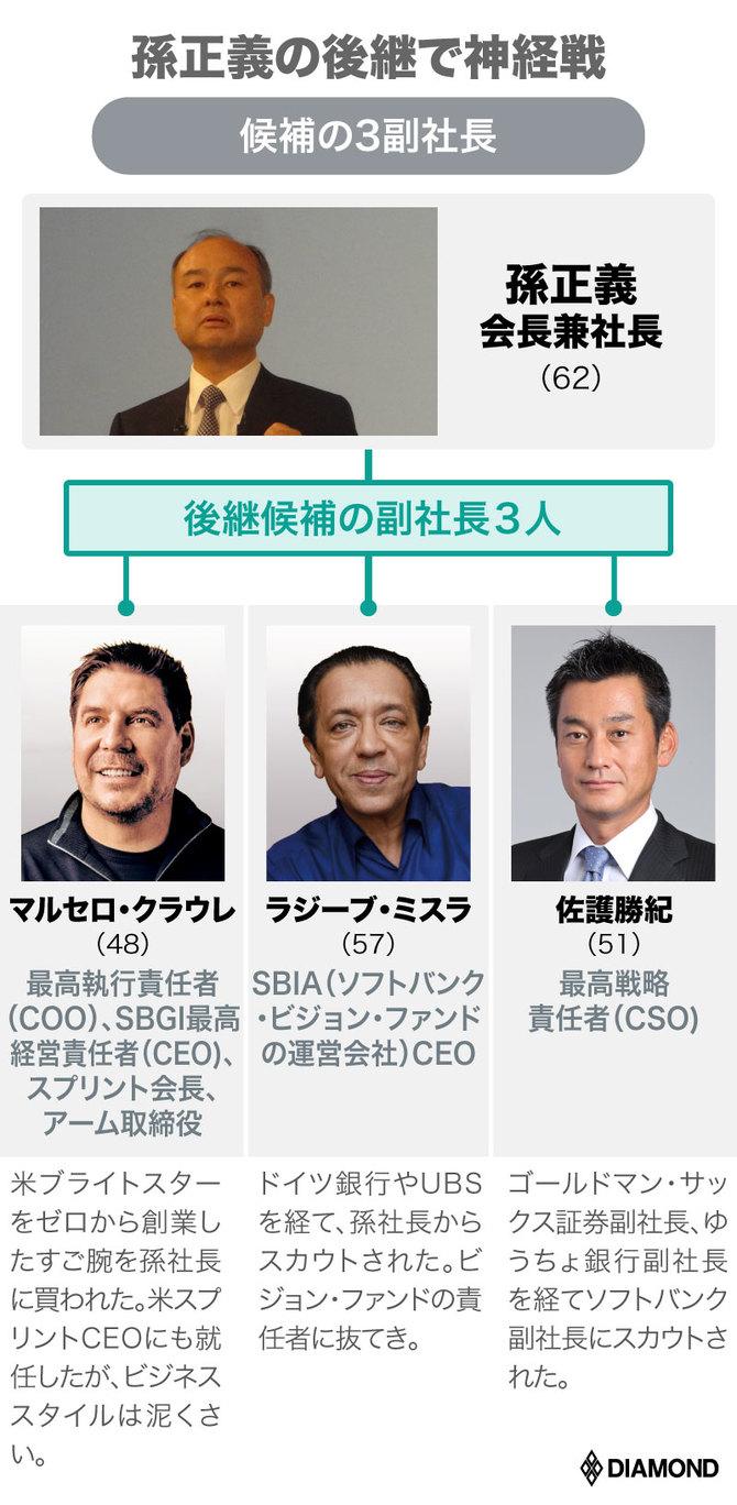 候補の3副社長