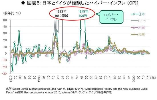 日本とドイツが経験したハイパーインフレ