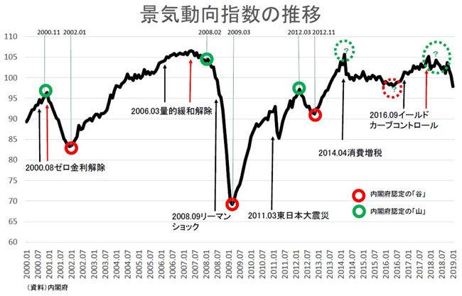景気動向指数の推移