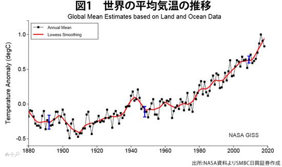 世界の平均気温の推移