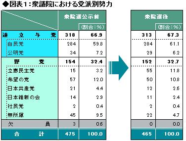 ASCII.jp:自民大勝でも2018年の...