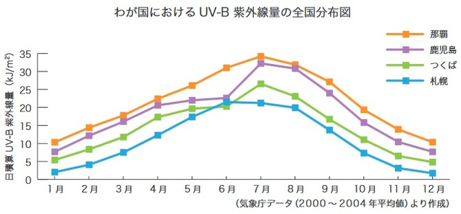 紫外線量の推移