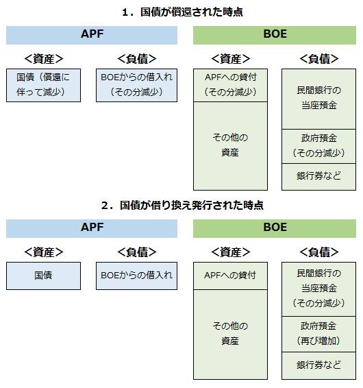 図表2:特別目的会社の保有する国債が償還され、民間向けに借り換えがなされた場合の資金の動き